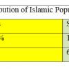 Islam table