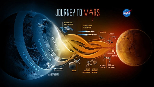 Mars Mission Updates: NASA Lays Out Three-Step Plan to ...