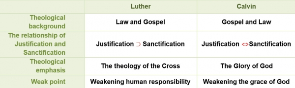 compare and contrast luther and calvin essay Calvinism is a major branch of protestantism that follows the theological tradition  and forms of  the movement was first called calvinism, referring to john calvin,  by lutherans  nevertheless, the term first came out of lutheran circles   breadth of reformed theology during this period stand in marked contrast to the  bitter.