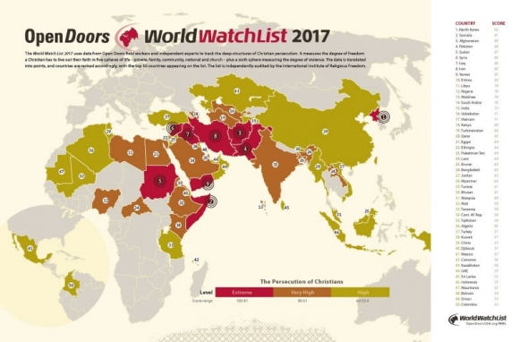 World Watch List 2017