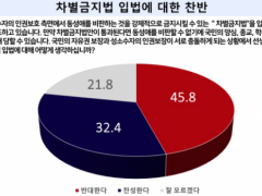 Poll about the anti-discrimination law.