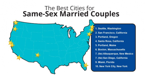 Best Cities for Same-Sex Couples
