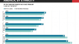 Perceptions of America's Race Problems by Ethnicity